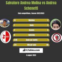 Salvatore Andrea Molina vs Andrea Schenetti h2h player stats