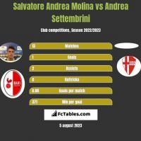 Salvatore Andrea Molina vs Andrea Settembrini h2h player stats