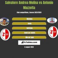 Salvatore Andrea Molina vs Antonio Mazzotta h2h player stats