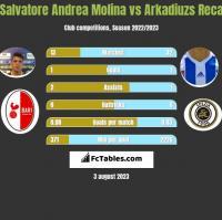 Salvatore Andrea Molina vs Arkadiuzs Reca h2h player stats