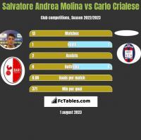 Salvatore Andrea Molina vs Carlo Crialese h2h player stats
