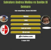 Salvatore Andrea Molina vs Davide Di Gennaro h2h player stats