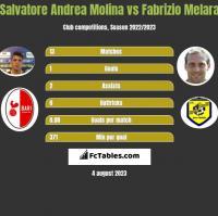 Salvatore Andrea Molina vs Fabrizio Melara h2h player stats