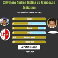Salvatore Andrea Molina vs Francesco Ardizzone h2h player stats