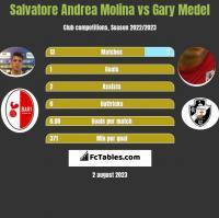Salvatore Andrea Molina vs Gary Medel h2h player stats