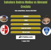 Salvatore Andrea Molina vs Giovanni Crociata h2h player stats