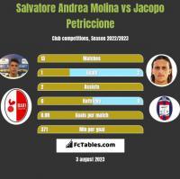 Salvatore Andrea Molina vs Jacopo Petriccione h2h player stats