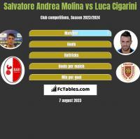 Salvatore Andrea Molina vs Luca Cigarini h2h player stats