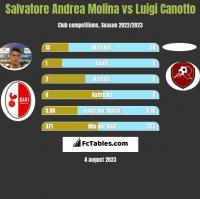 Salvatore Andrea Molina vs Luigi Canotto h2h player stats