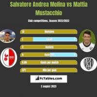 Salvatore Andrea Molina vs Mattia Mustacchio h2h player stats