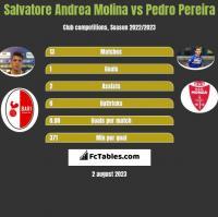 Salvatore Andrea Molina vs Pedro Pereira h2h player stats