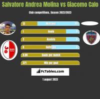 Salvatore Andrea Molina vs Giacomo Calo h2h player stats