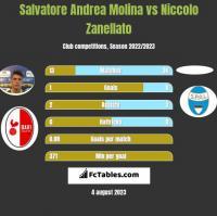 Salvatore Andrea Molina vs Niccolo Zanellato h2h player stats