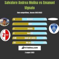 Salvatore Andrea Molina vs Emanuel Vignato h2h player stats