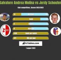 Salvatore Andrea Molina vs Jerdy Schouten h2h player stats