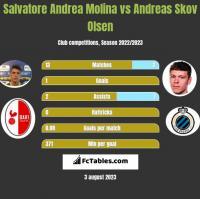 Salvatore Andrea Molina vs Andreas Skov Olsen h2h player stats