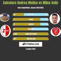 Salvatore Andrea Molina vs Milos Vulic h2h player stats