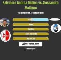Salvatore Andrea Molina vs Alessandro Mallamo h2h player stats
