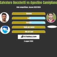 Salvatore Bocchetti vs Agostino Camigliano h2h player stats