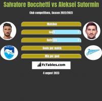 Salvatore Bocchetti vs Aleksei Sutormin h2h player stats