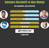 Salvatore Bocchetti vs Ales Mateju h2h player stats
