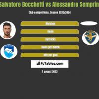 Salvatore Bocchetti vs Alessandro Semprini h2h player stats