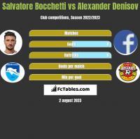 Salvatore Bocchetti vs Alexander Denisov h2h player stats