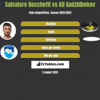 Salvatore Bocchetti vs Ali Gadzhibekov h2h player stats