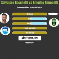 Salvatore Bocchetti vs Amedeo Benedetti h2h player stats