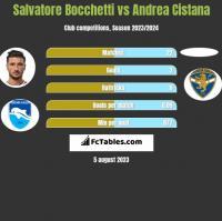 Salvatore Bocchetti vs Andrea Cistana h2h player stats