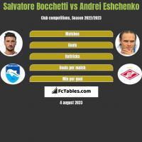 Salvatore Bocchetti vs Andrei Eshchenko h2h player stats