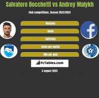 Salvatore Bocchetti vs Andrey Malykh h2h player stats