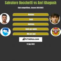 Salvatore Bocchetti vs Anri Khagush h2h player stats