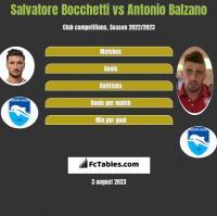 Salvatore Bocchetti vs Antonio Balzano h2h player stats
