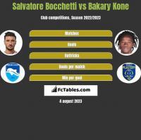 Salvatore Bocchetti vs Bakary Kone h2h player stats