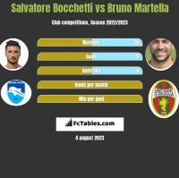 Salvatore Bocchetti vs Bruno Martella h2h player stats