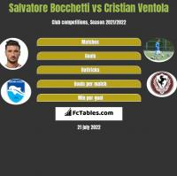 Salvatore Bocchetti vs Cristian Ventola h2h player stats