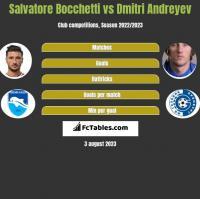 Salvatore Bocchetti vs Dmitri Andreyev h2h player stats