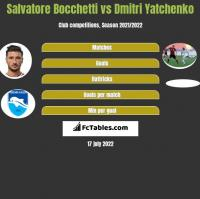 Salvatore Bocchetti vs Dmitri Yatchenko h2h player stats