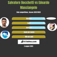 Salvatore Bocchetti vs Edoardo Masciangelo h2h player stats
