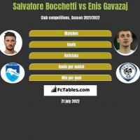 Salvatore Bocchetti vs Enis Gavazaj h2h player stats