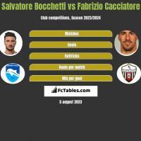 Salvatore Bocchetti vs Fabrizio Cacciatore h2h player stats