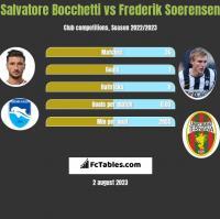 Salvatore Bocchetti vs Frederik Soerensen h2h player stats