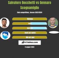 Salvatore Bocchetti vs Gennaro Scognamiglio h2h player stats