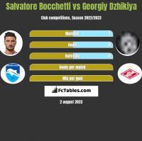 Salvatore Bocchetti vs Georgiy Dzhikiya h2h player stats