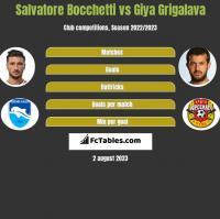 Salvatore Bocchetti vs Giya Grigalava h2h player stats