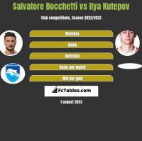 Salvatore Bocchetti vs Ilya Kutepov h2h player stats