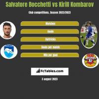 Salvatore Bocchetti vs Kirill Kombarov h2h player stats