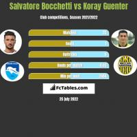 Salvatore Bocchetti vs Koray Guenter h2h player stats