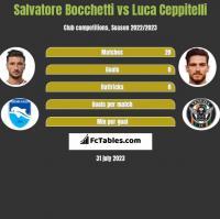Salvatore Bocchetti vs Luca Ceppitelli h2h player stats